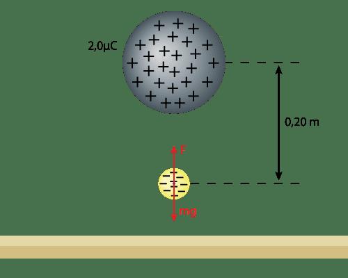 Laddningar Elektricitet Fysik 1: Repulsion, Attraktion, Isolater, Halvledare, Jordning, Elektrostatisk jämvikt, Coulombs lag, Influens, Elektriska fältlinjer