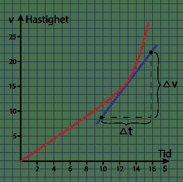 Rörelse längs en bana Fysik 1 Likformig accelererad rörelse, Momentanhastighet, Medelhastighet, Momentanacceleration Medelacceleration Fritt fall Gränshastighet