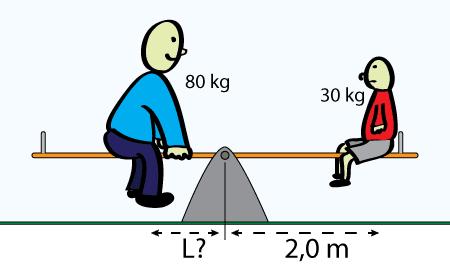 Krafter åt alla håll Fysik 1 kombinera krafter från olika håll / riktningar Kraftkomposanter, Kraftmoment, Rotationsjämvikt, Translationsjämvikt Jämviktsvillkor